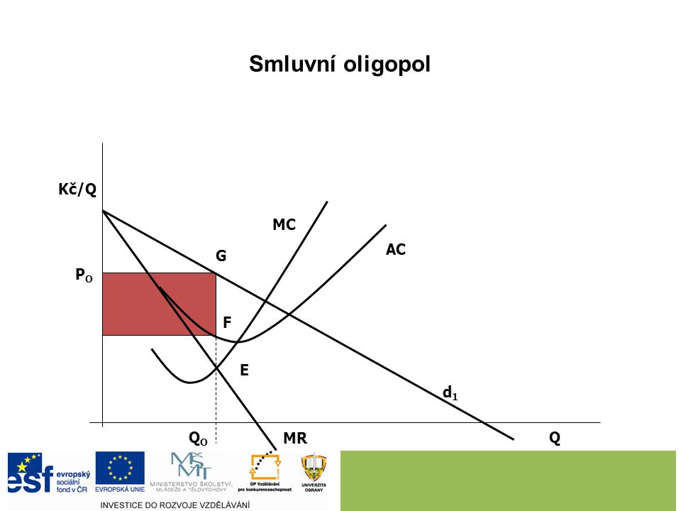 4.1 Smluvní oligopol Smluvní oligopol - situace, kdy firmy, které prodávají stejné nebo podobné výroby vytvoří vzájemnou dohodu o rozsahu výroby a cen
