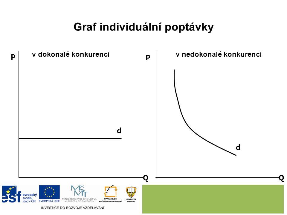 Graf individuální poptávky v dokonalé konkurenci v nedokonalé konkurenci Q Q P P d d