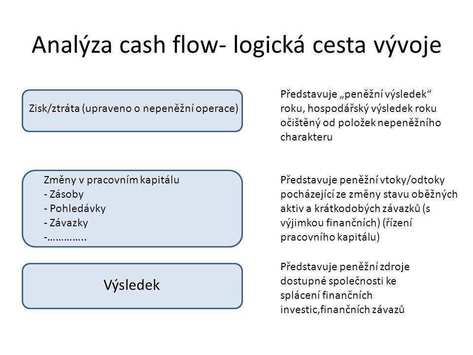 Analýza cash flow- logická cesta vývoje Zisk/ztráta (upraveno o nepeněžní operace) Změny v pracovním kapitálu - Zásoby - Pohledávky - Závazky -…………..