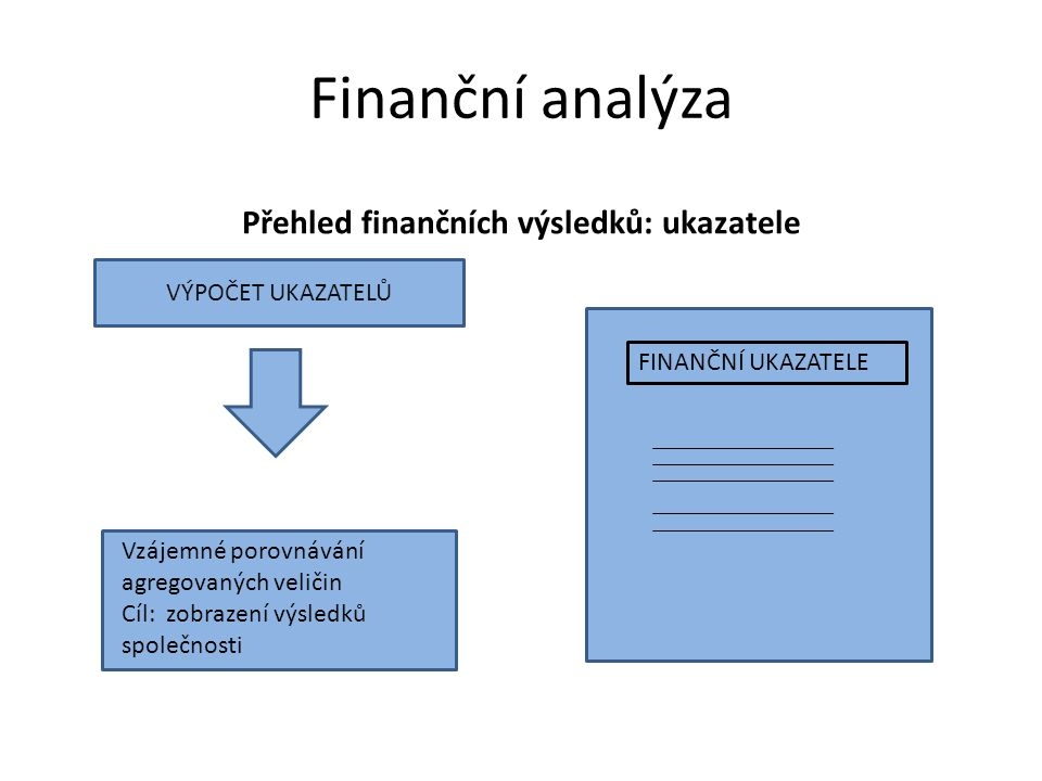 Finanční analýza Přehled finančních výsledků: ukazatele Finanční ukazatele FINANČNÍ UKAZATELE VÝPOČET UKAZATELŮ Vzájemné porovnávání agregovaných veličin Cíl: zobrazení výsledků společnosti