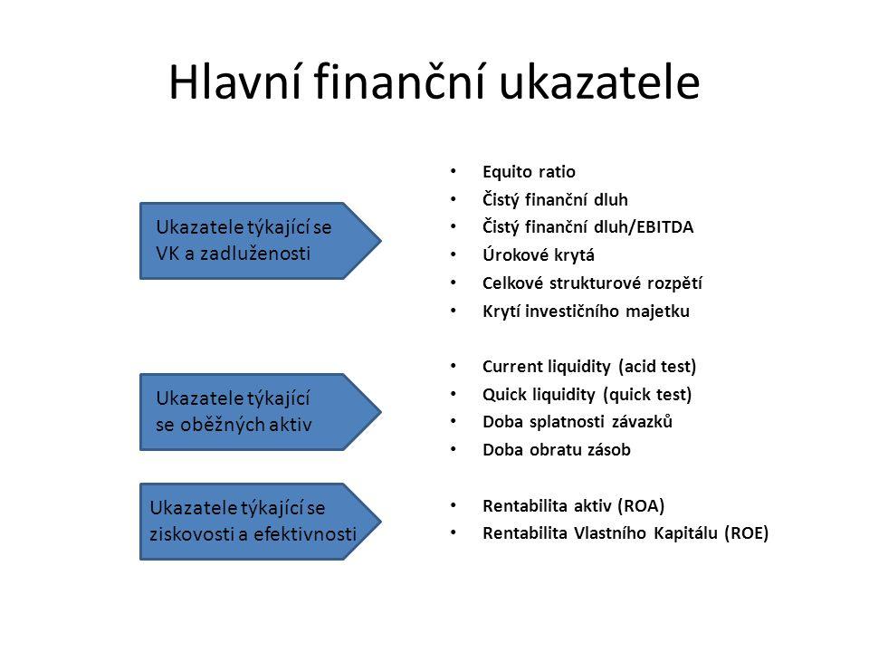 Hlavní finanční ukazatele Equito ratio Čistý finanční dluh Čistý finanční dluh/EBITDA Úrokové krytá Celkové strukturové rozpětí Krytí investičního majetku Current liquidity (acid test) Quick liquidity (quick test) Doba splatnosti závazků Doba obratu zásob Rentabilita aktiv (ROA) Rentabilita Vlastního Kapitálu (ROE) Ukazatele týkající se VK a zadluženosti Ukazatele týkající se oběžných aktiv Ukazatele týkající se ziskovosti a efektivnosti