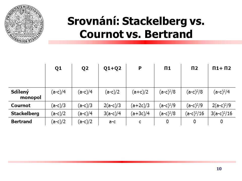 Srovnání: Stackelberg vs. Cournot vs.
