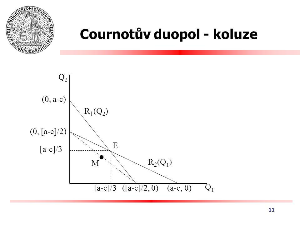 Cournotův duopol - koluze Q2Q2 Q1Q1 (0, a-c) (a-c, 0) (0, [a-c]/2) ([a-c]/2, 0) [a-c]/3 R 1 (Q 2 ) R 2 (Q 1 ) E M 11