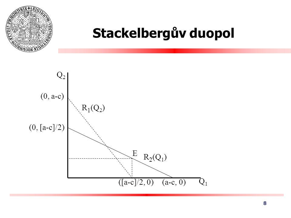 Bertrandův duopol Dvě firmy Homogenní produkt Konstantní mezní náklady stejné pro obě firmy: c Poptávka po produktu: Q(P) = a - P Bertrand: obě firmy postupně stlačí cenu na úroveň mezních nákladů – stejný výstup jako při dokonalé konkurenci Při nehomogenním produktu –Poptávka: Q 1 (P 1, P 2 ) = a – P 1 + bP 2 9