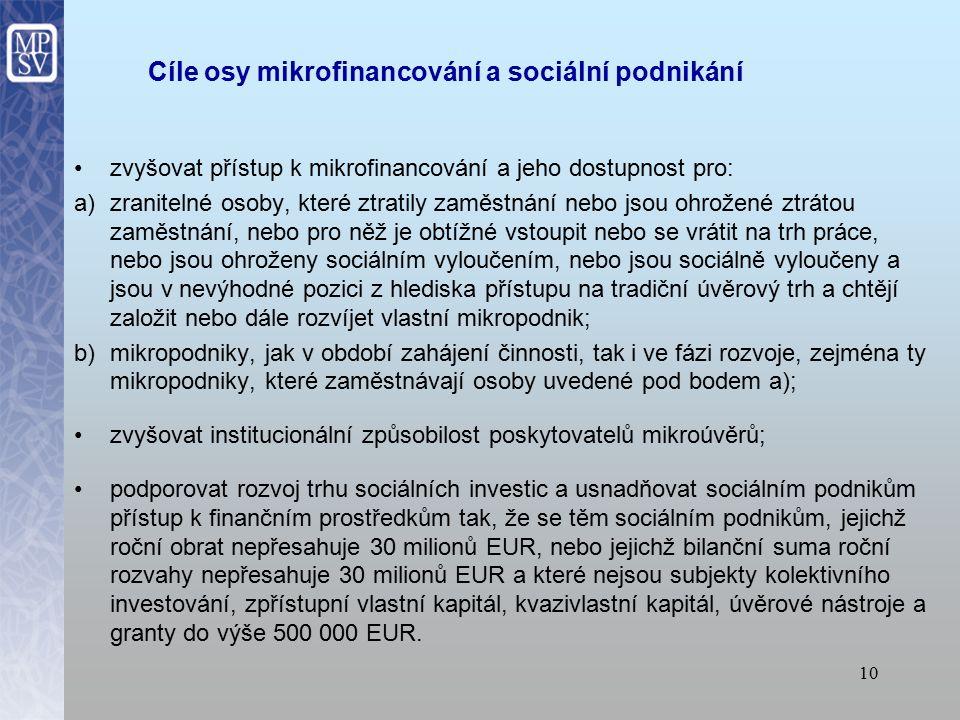 9 Oblasti podpory: Poskytování mikroúvěrů pro zranitelné skupiny a mikropodniky Podpora sociálního podnikání Je zaměřen i na podporu poskytovatelů mikroúvěrů.