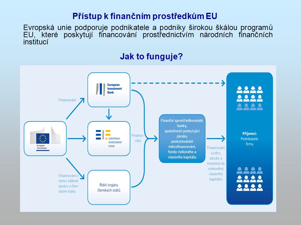 1 Program EU pro zaměstnanost a sociální inovace (EaSI) – osa Mikrofinancování/sociální podnikání Jitka Zukalová, MPSV, oddělení Evropské unie