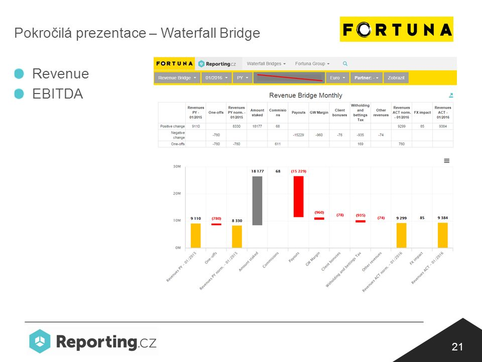 21 Pokročilá prezentace – Waterfall Bridge Revenue EBITDA