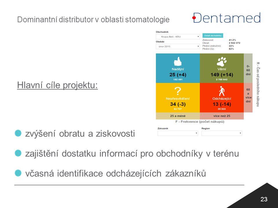 Hlavní cíle projektu: 23 zvýšení obratu a ziskovosti zajištění dostatku informací pro obchodníky v terénu včasná identifikace odcházejících zákazníků Dominantní distributor v oblasti stomatologie