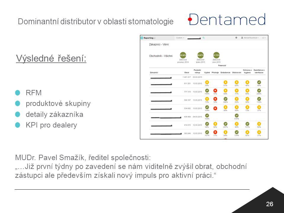 Výsledné řešení: 26 RFM produktové skupiny detaily zákazníka KPI pro dealery MUDr.