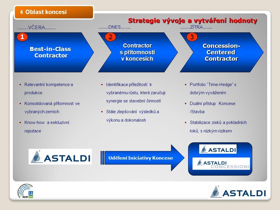 Contractor s přítomností v koncesích Strategie vývoje a vytváření hodnoty Best-in-ClassContractor12 …….. VČERA …….. …….. DNES …….. Concession-Centered