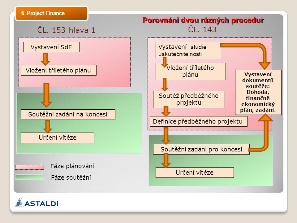 Porovnání dvou různých procedur ČL. 153 hlava 1 Vystavení SdF Vložení tříletého plánu Soutěžní zadání na koncesi Určení vítěze ČL. 143 Vystavení studi