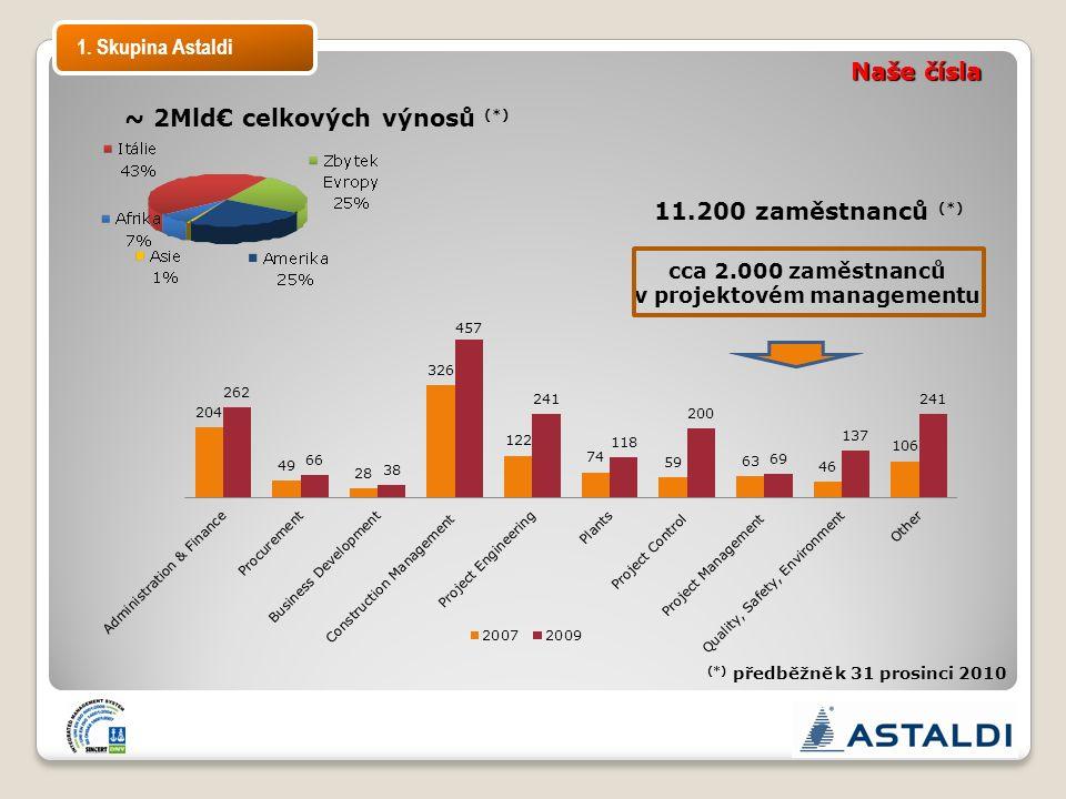 (*) předběžně k 31 prosinci 2010 11.200 zaměstnanců (*) cca 2.000 zaměstnanců v projektovém managementu Naše čísla ~ 2Mld€ celkových výnosů (*) 1.