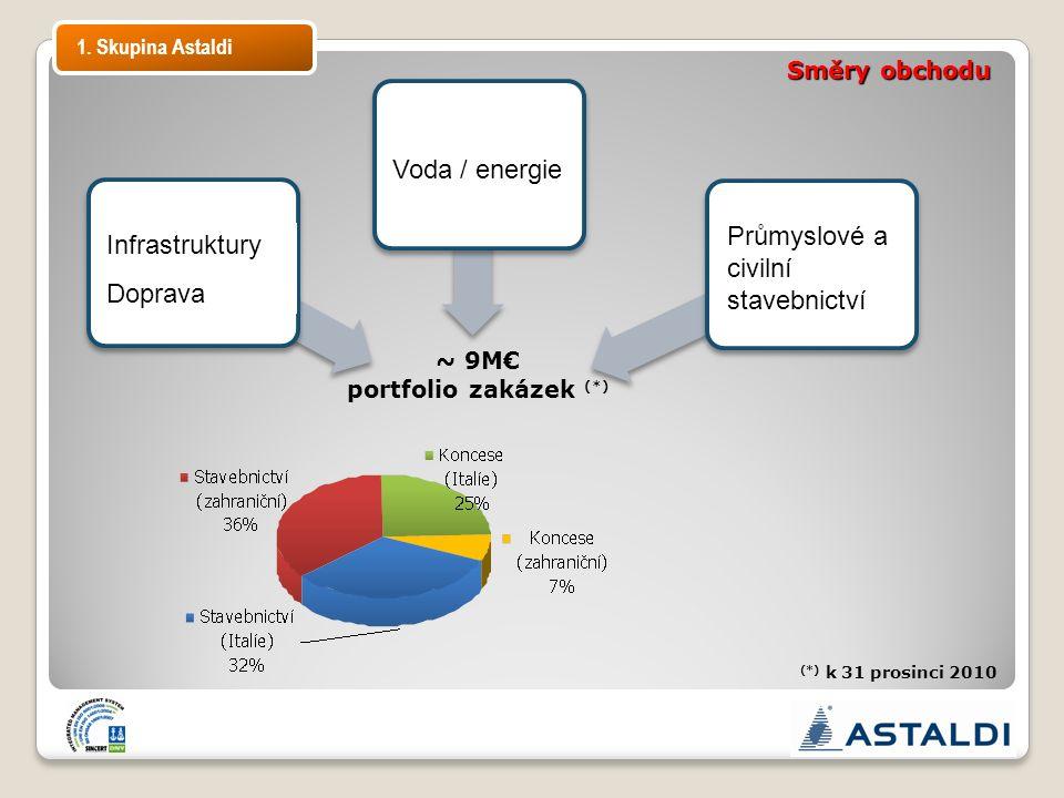 Infrastrutture Trasporti Acqua/Energia Edilizia civile e industriale ~ 9M€ portfolio zakázek (*) (*) k 31 prosinci 2010 Směry obchodu 1. Skupina Astal