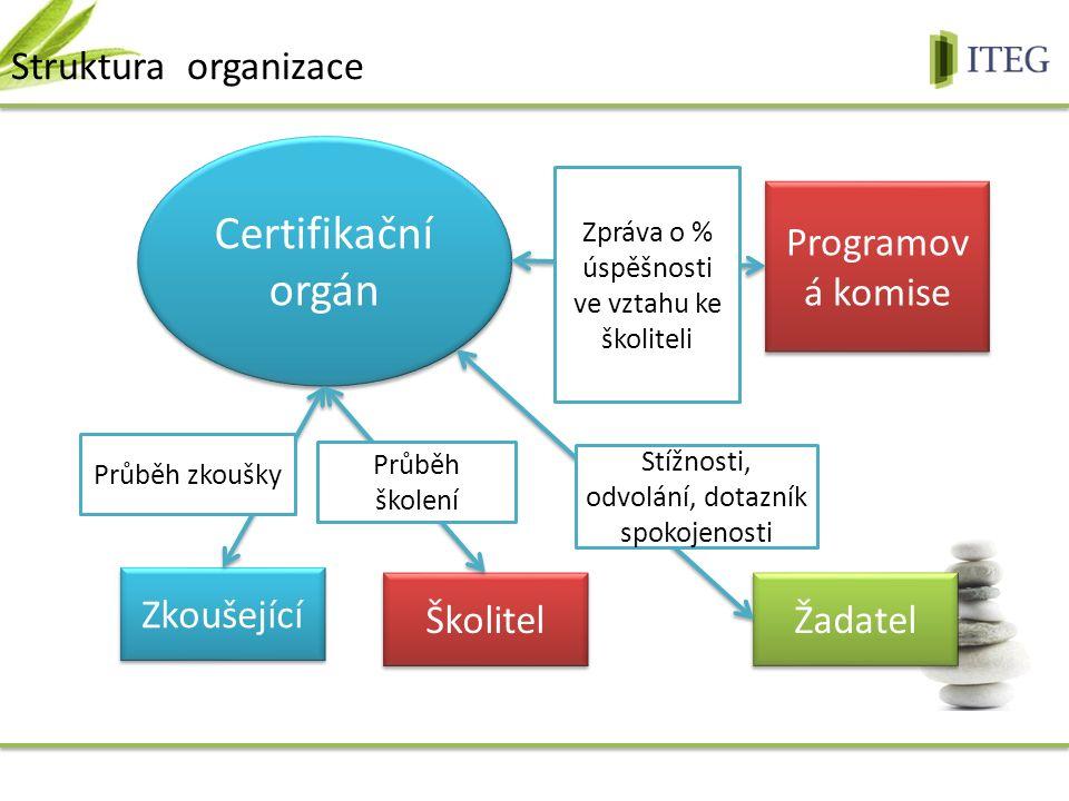 Struktura organizace Programov á komise Zkoušející Školitel Žadatel Certifikační orgán Zpráva o % úspěšnosti ve vztahu ke školiteli Průběh zkoušky Průběh školení Stížnosti, odvolání, dotazník spokojenosti