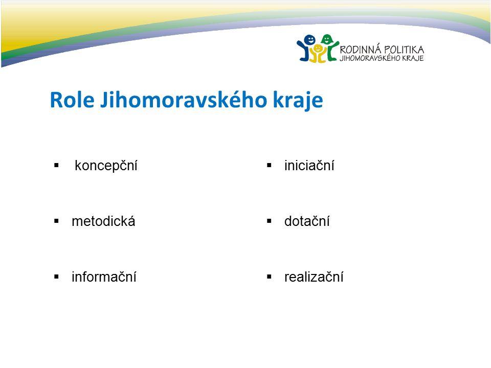 Role Jihomoravského kraje  koncepční  metodická  informační  iniciační  dotační  realizační