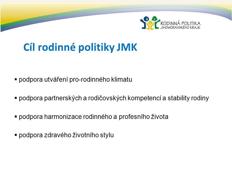 Cíl rodinné politiky JMK  podpora utváření pro-rodinného klimatu  podpora partnerských a rodičovských kompetencí a stability rodiny  podpora harmonizace rodinného a profesního života  podpora zdravého životního stylu