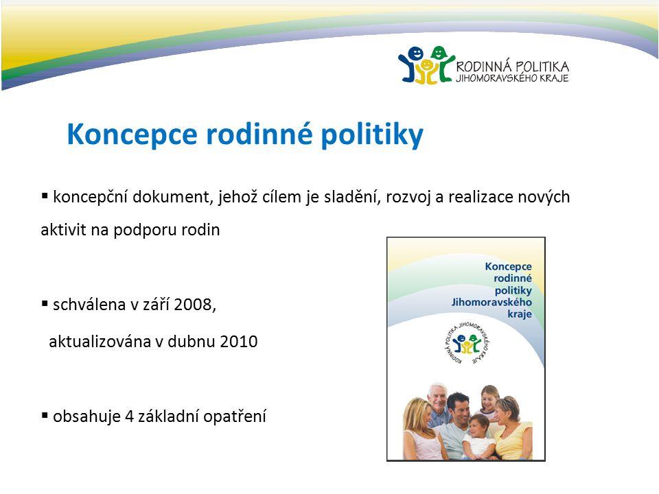 Koncepce rodinné politiky Opatření: Podpora vytváření vhodných životních podmínek pro fungování rodin a spoluvytváření prostředí příznivého rodině Slučitelnost zaměstnání a rodiny Podpora služeb pro rodiny Osvětově informační činnost