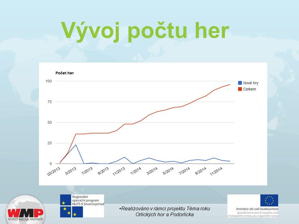 Vývoj počtu her Realizováno v rámci projektu Téma roku Orlických hor a Podorlicka