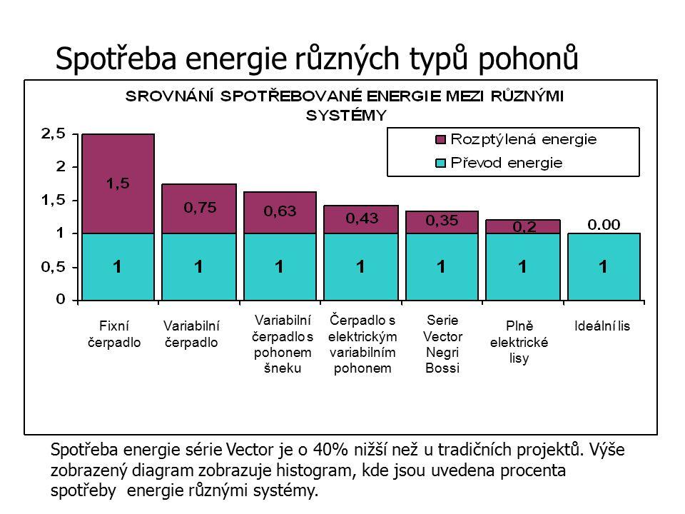 Spotřeba energie různých typů pohonů Spotřeba energie série Vector je o 40% nižší než u tradičních projektů. Výše zobrazený diagram zobrazuje histogra