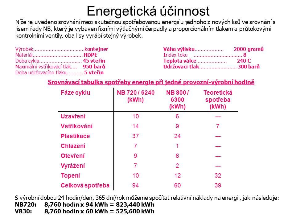 Níže je uvedeno srovnání mezi skutečnou spotřebovanou energií u jednoho z nových lisů ve srovnání s lisem řady NB, který je vybaven fixními výtlačnými