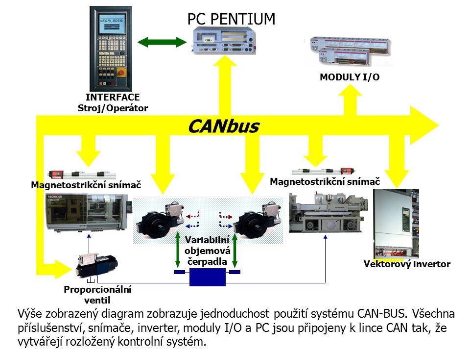 Výše zobrazený diagram zobrazuje jednoduchost použití systému CAN-BUS. Všechna příslušenství, snímače, inverter, moduly I/O a PC jsou připojeny k linc