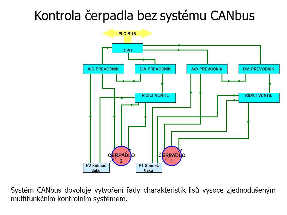 PLC BUS P1 Snímač tlaku P2 Snímač tlaku CPU A/D PŘEVODNÍKD/A PŘEVODNÍKA/D PŘEVODNÍKD/A PŘEVODNÍK ŘÍDÍCÍ VENTIL ČERPADLO 1 ČERPADLO 2 Systém CANbus dov