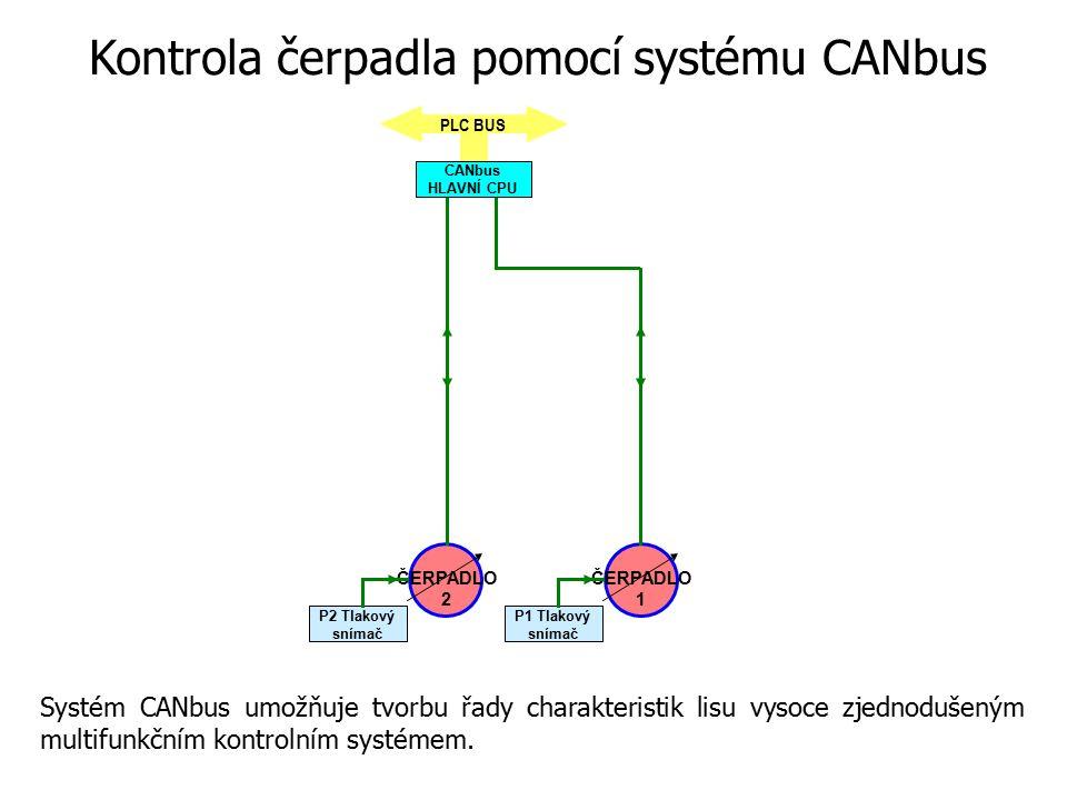 Kontrola čerpadla pomocí systému CANbus P1 Tlakový snímač P2 Tlakový snímač ČERPADLO 1 ČERPADLO 2 PLC BUS CANbus HLAVNÍ CPU Systém CANbus umožňuje tvo