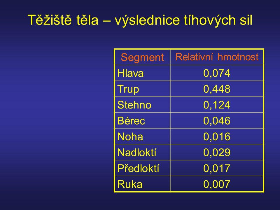 Těžiště těla – výslednice tíhových sil Segment Relativní hmotnost Hlava0,074 Trup0,448 Stehno0,124 Bérec0,046 Noha0,016 Nadloktí0,029 Předloktí0,017 Ruka0,007