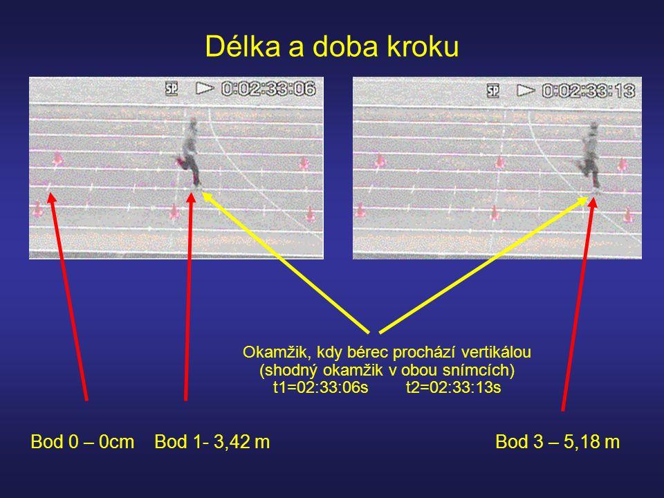 Délka a doba kroku Okamžik, kdy bérec prochází vertikálou (shodný okamžik v obou snímcích) t1=02:33:06st2=02:33:13s Bod 0 – 0cm Bod 1- 3,42 mBod 3 – 5,18 m