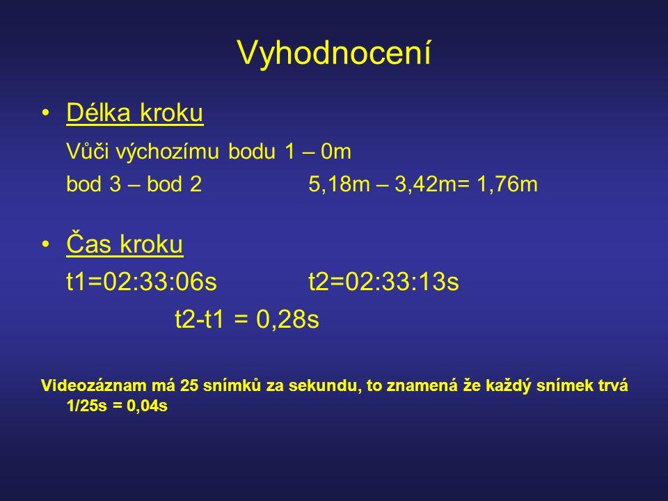 Vyhodnocení Délka kroku Vůči výchozímu bodu 1 – 0m bod 3 – bod 25,18m – 3,42m= 1,76m Čas kroku t1=02:33:06st2=02:33:13s t2-t1 = 0,28s Videozáznam má 25 snímků za sekundu, to znamená že každý snímek trvá 1/25s = 0,04s