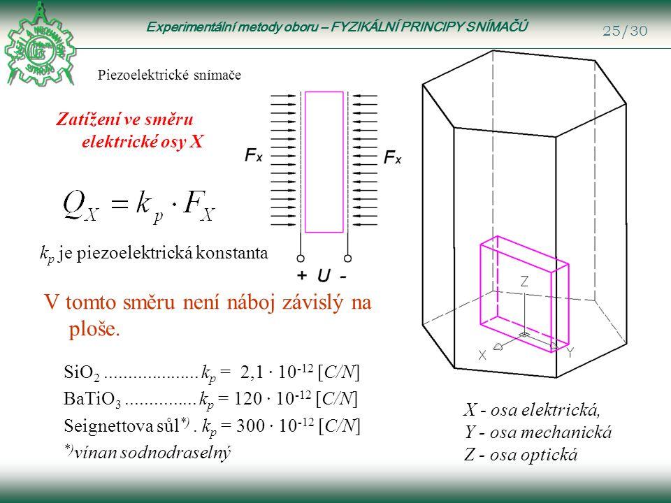 Experimentální metody oboru – FYZIKÁLNÍ PRINCIPY SNÍMAČŮ 25/30 Piezoelektrické snímače X - osa elektrická, Y - osa mechanická Z - osa optická k p je piezoelektrická konstanta SiO 2....................
