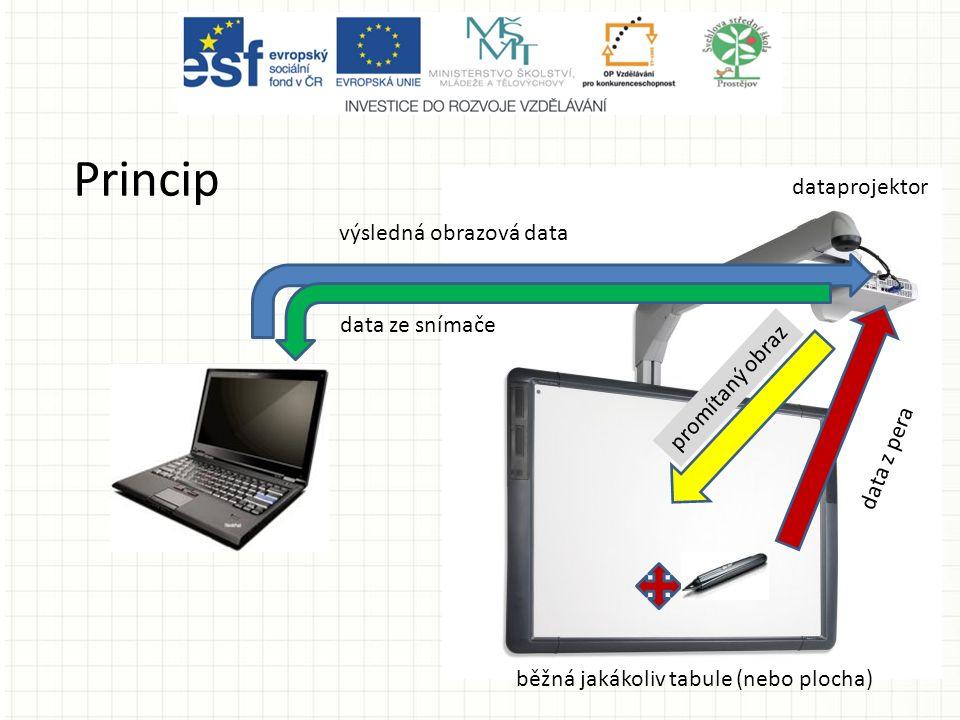 Princip běžná jakákoliv tabule (nebo plocha) výsledná obrazová data data ze snímače data z pera dataprojektor promítaný obraz
