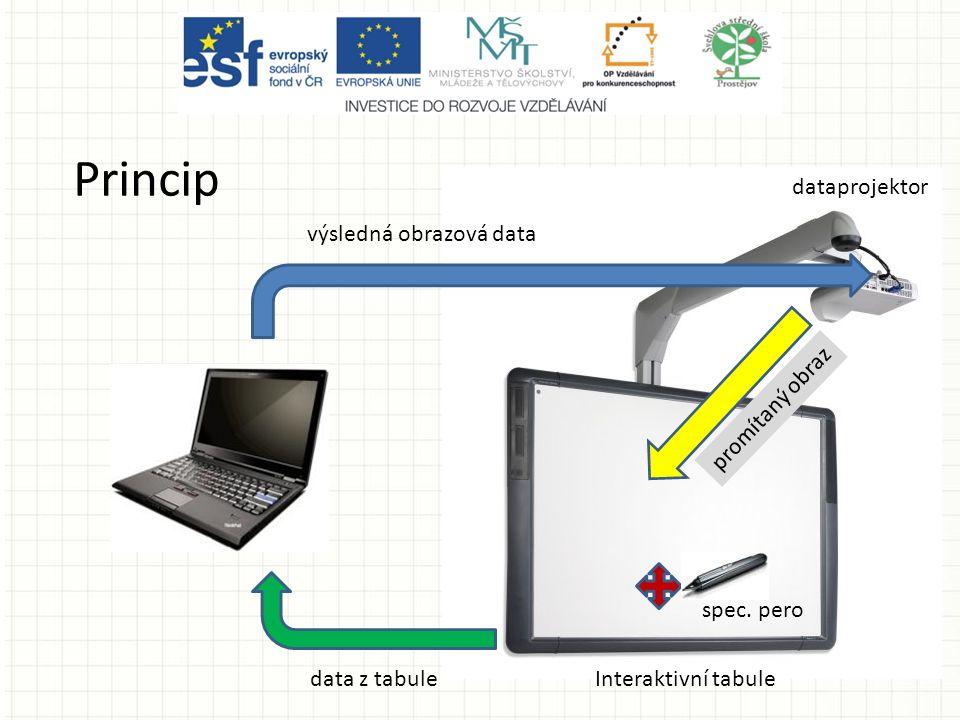 Princip Interaktivní tabuledata z tabule výsledná obrazová data spec.