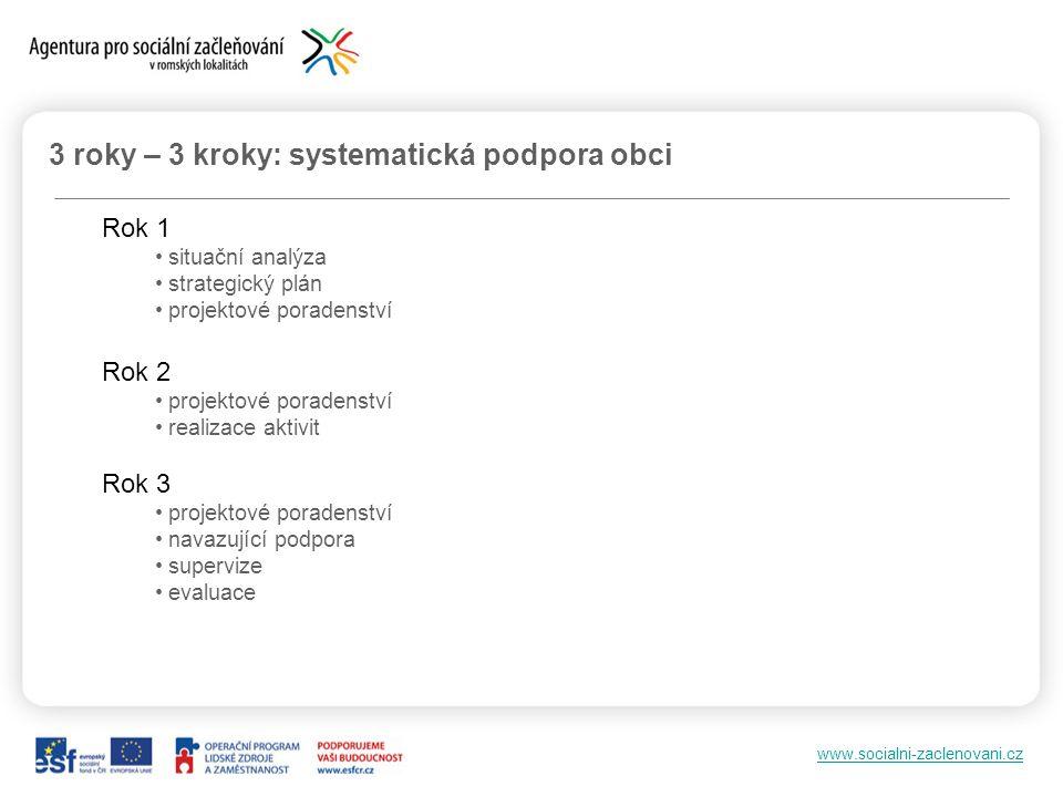 www.socialni-zaclenovani.cz 3 roky – 3 kroky: systematická podpora obci Rok 1 situační analýza strategický plán projektové poradenství Rok 2 projektov