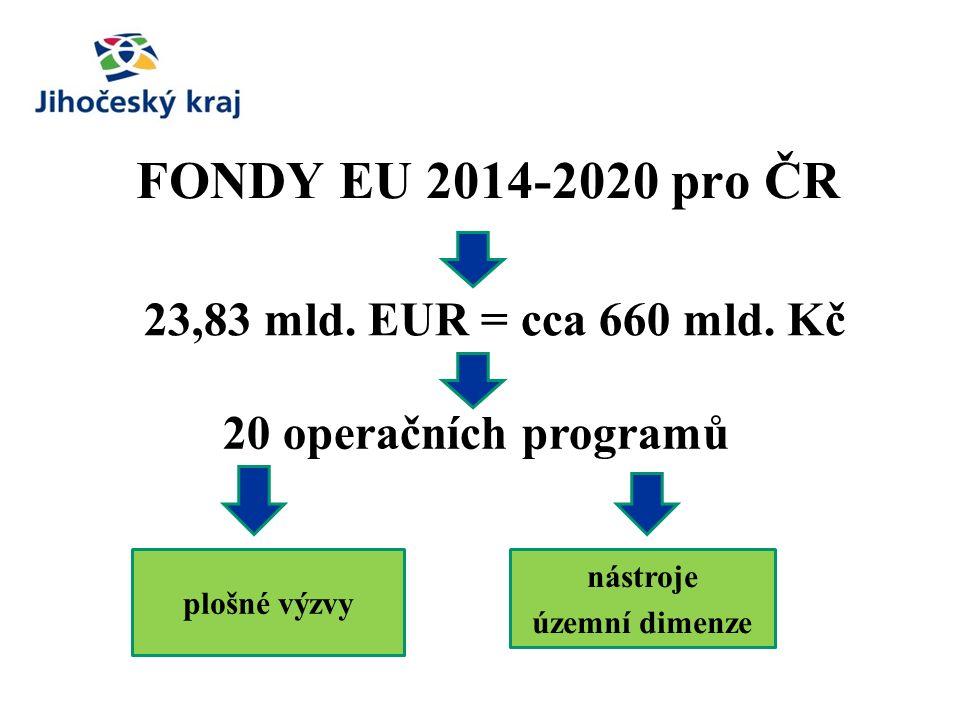 FONDY EU 2014-2020 pro ČR 23,83 mld. EUR = cca 660 mld.