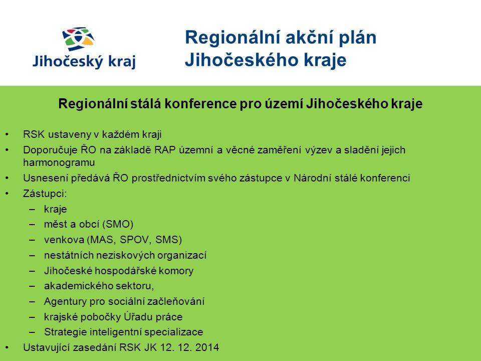 Regionální akční plán Jihočeského kraje Regionální stálá konference pro území Jihočeského kraje RSK ustaveny v každém kraji Doporučuje ŘO na základě RAP územní a věcné zaměření výzev a sladění jejich harmonogramu Usnesení předává ŘO prostřednictvím svého zástupce v Národní stálé konferenci Zástupci: –kraje –měst a obcí (SMO) –venkova (MAS, SPOV, SMS) –nestátních neziskových organizací –Jihočeské hospodářské komory –akademického sektoru, –Agentury pro sociální začleňování –krajské pobočky Úřadu práce –Strategie inteligentní specializace Ustavující zasedání RSK JK 12.