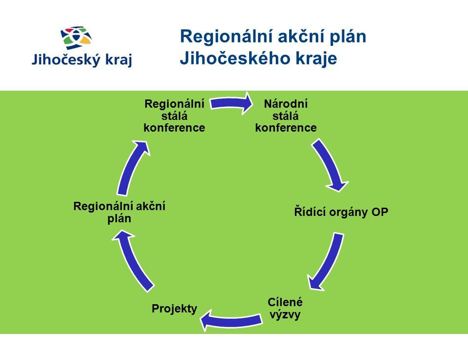 Národní stálá konference Řídící orgány OP Cílené výzvy Projekty Regionální akční plán Regionální stálá konference Regionální akční plán Jihočeského kraje