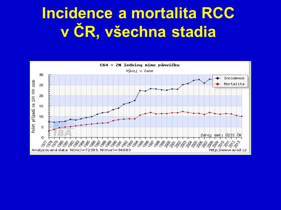 Incidence a mortalita RCC v ČR, všechna stadia
