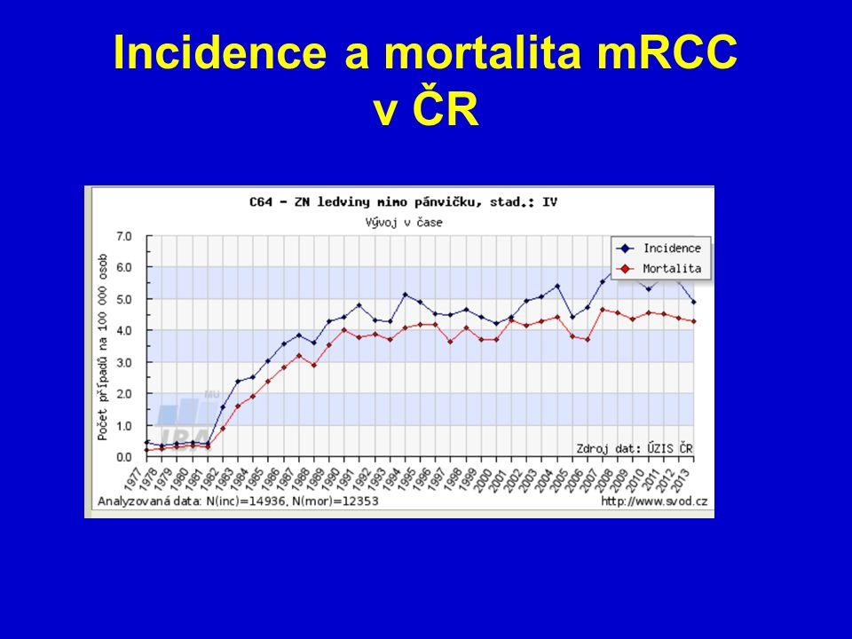 Histopatologické rozdělení mRCC a skórovací systém Světlobuněčný karcinom Nesvětlobuněčný karcinom Skórování platí pro světlobuněčný karcinom Skórovací systém dle MSKCC – LDH nad 1,5 nosobek normy, Hb pod normu, Ca nad 2,5mmol/l, Ki pod 70, interval pod 1 rok od prvozáchytu do mRCC Skórovací systém dle Hudese – vše předchozí + postižení více jak 2 orgánů ………….špatná prognoza nad 3 body ………….střední 1-2 ………….dobrá žádný