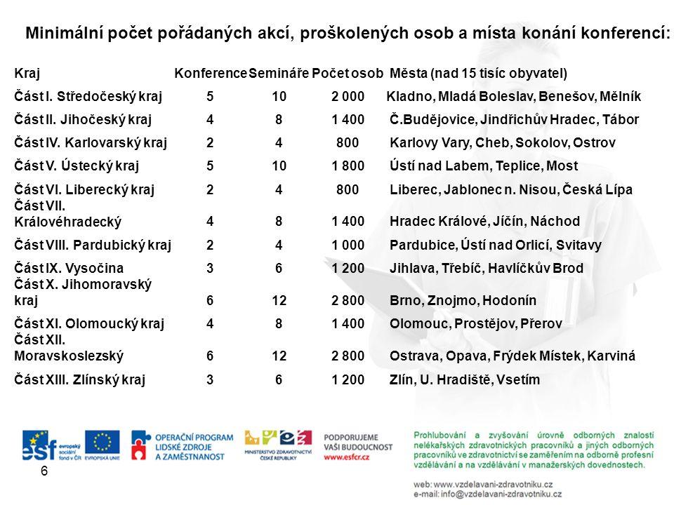 6 Minimální počet pořádaných akcí, proškolených osob a místa konání konferencí: KrajKonferenceSeminářePočet osob Města (nad 15 tisíc obyvatel) Část I.