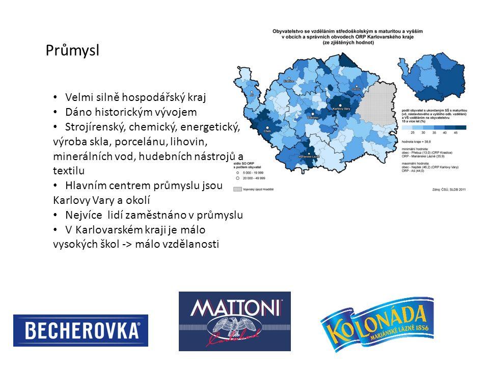 Průmysl Velmi silně hospodářský kraj Dáno historickým vývojem Strojírenský, chemický, energetický, výroba skla, porcelánu, lihovin, minerálních vod, h