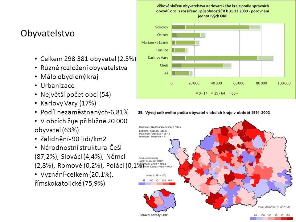 Obyvatelstvo Celkem 298 381 obyvatel (2,5%) Různé rozložení obyvatelstva Málo obydlený kraj Urbanizace Největší počet obcí (54) Karlovy Vary (17%) Pod