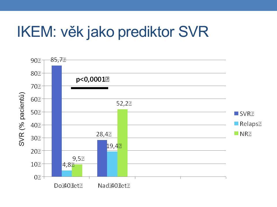 IKEM: věk jako prediktor SVR SVR (% pacientů)