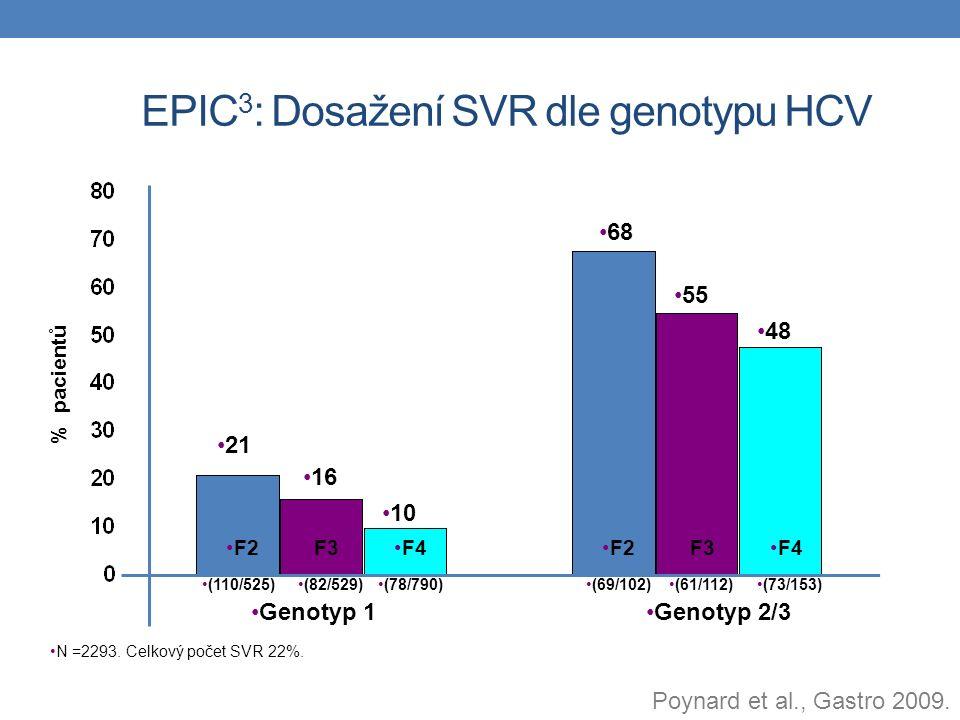 EPIC 3 : Dosažení SVR dle genotypu HCV N =2293. Celkový počet SVR 22%. % pacientů Genotyp 1Genotyp 2/3 F2F3F4 F2F3F4 68 55 48 21 16 10 (110/525)(82/52