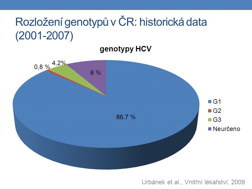 Rozložení genotypů v ČR: historická data (2001-2007) Urbánek et al., Vnitřní lékařství, 2009