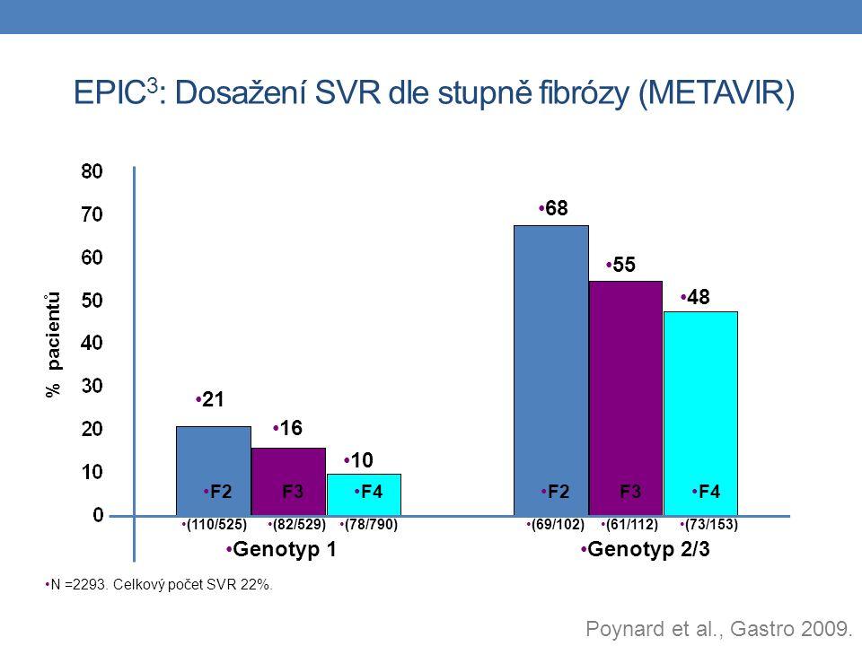 EPIC 3 : Dosažení SVR dle stupně fibrózy (METAVIR) N =2293. Celkový počet SVR 22%. % pacientů Genotyp 1Genotyp 2/3 F2F3F4 F2F3F4 68 55 48 21 16 10 (11