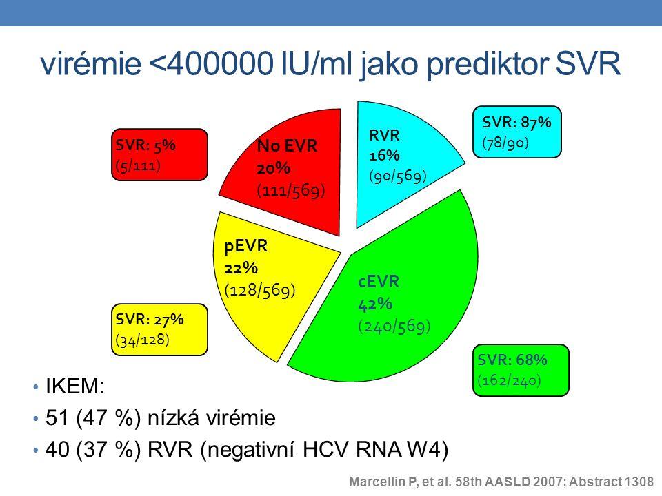 virémie <400000 IU/ml jako prediktor SVR IKEM: 51 (47 %) nízká virémie 40 (37 %) RVR (negativní HCV RNA W4) cEVR 42% (240/569) pEVR 22% (128/569) No EVR 20% (111/569) SVR: 68% (162/240) SVR: 27% (34/128) SVR: 5% (5/111) RVR 16% (90/569) SVR: 87% (78/90) Marcellin P, et al.