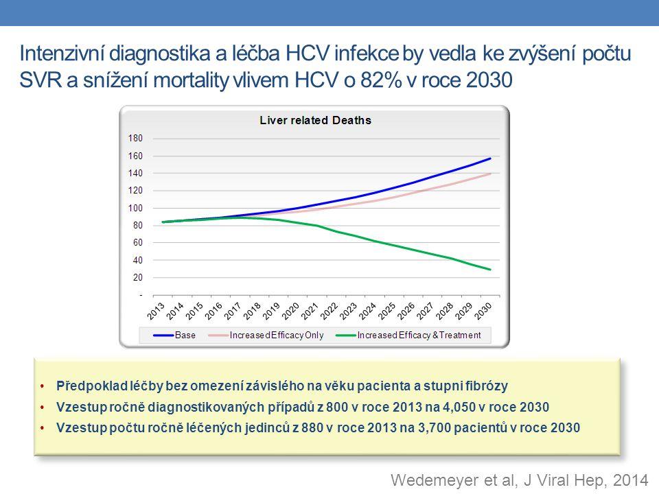 Intenzivní diagnostika a léčba HCV infekce by vedla ke zvýšení počtu SVR a snížení mortality vlivem HCV o 82% v roce 2030 Předpoklad léčby bez omezení