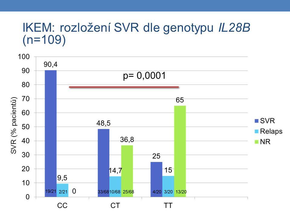 IKEM: rozložení SVR dle genotypu IL28B (n=109) SVR (% pacientů)
