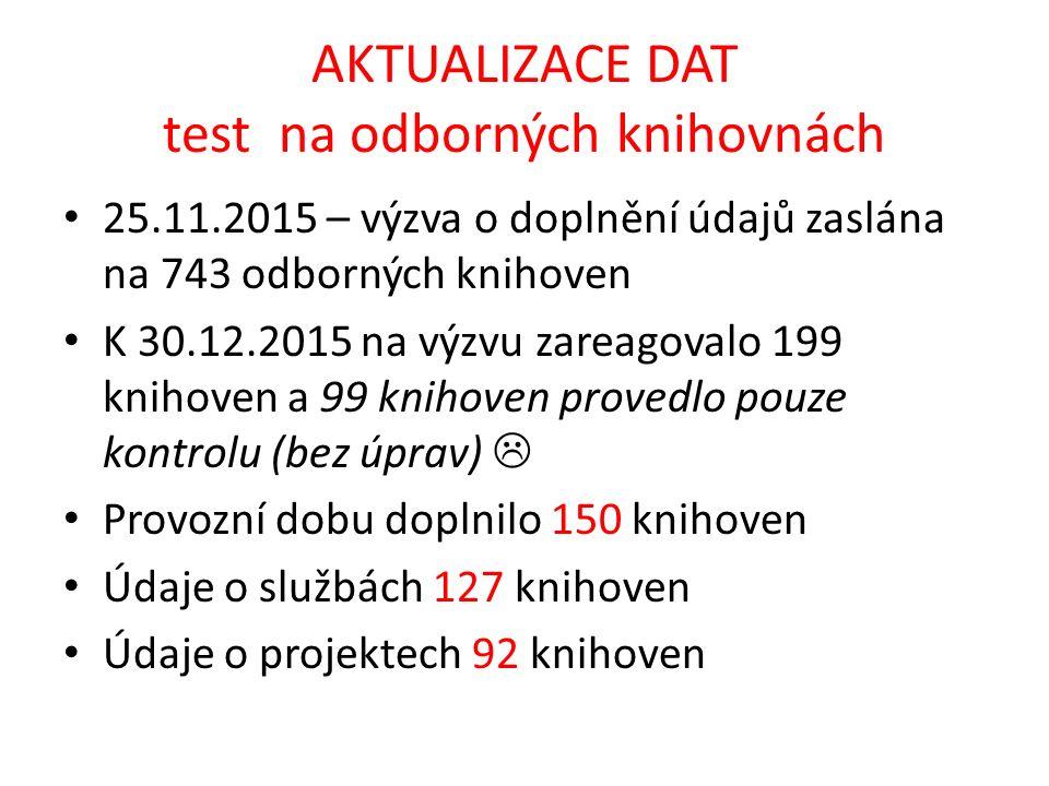 AKTUALIZACE DAT test na odborných knihovnách 25.11.2015 – výzva o doplnění údajů zaslána na 743 odborných knihoven K 30.12.2015 na výzvu zareagovalo 1